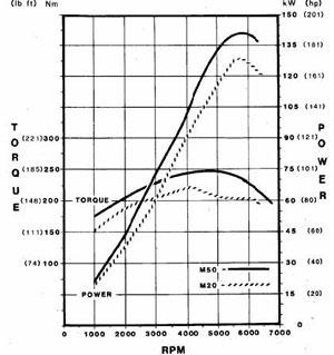 poussoir hydraulique complet 525 ou 325 tds